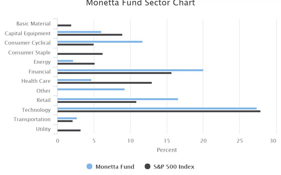 monetta funds Monetta Fund Sector Chart - Monetta Financial Services